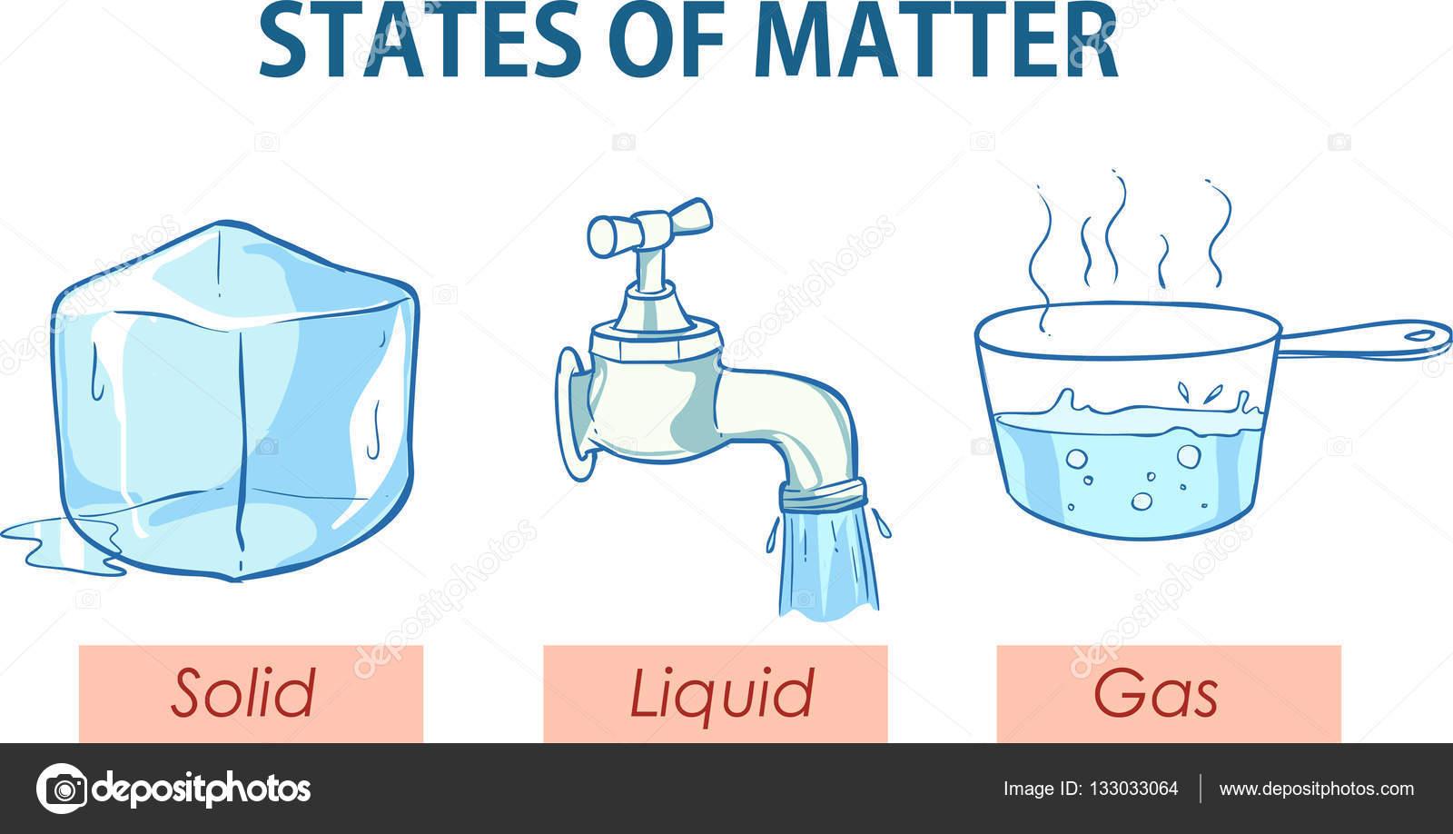 ilustraci u00f3n de vector de estados de la materia archivo im u00e1genes vectoriales  u00a9 corbacserdar Solid-Liquid Gas Clip Art Solid-Liquid Gas Clip Art