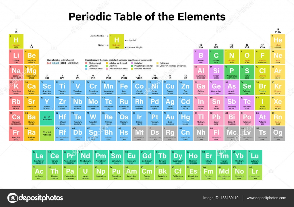 Newest periodic table for Periodic table 85 elements