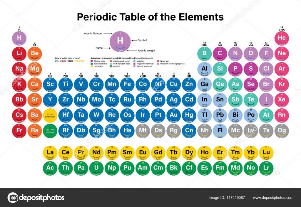 Tabla periodica de los elementos archivo imgenes vectoriales tabla periodica de la ilustracin de vector de elementos muestra nmero atmico smbolo nombre y peso atmico incluyendo 2016 los cuatro nuevos urtaz Choice Image