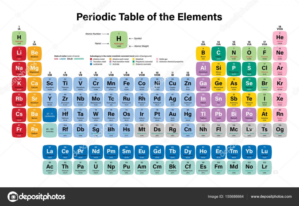 Periodic table of the elements stock vector duntaroail periodic table of the elements vector illustration shows atomic number symbol name and atomic weight including 2016 the four new elements nihonium gamestrikefo Gallery