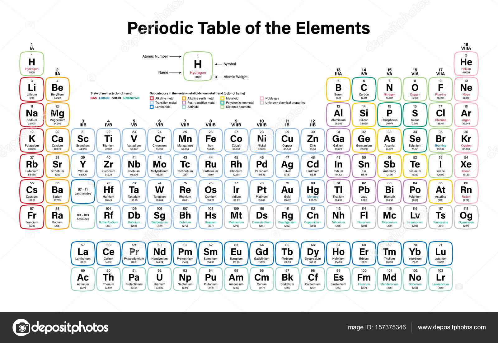 Periodic table of the elements stock vector duntaroail periodic table of the elements stock vector 157375346 gamestrikefo Image collections