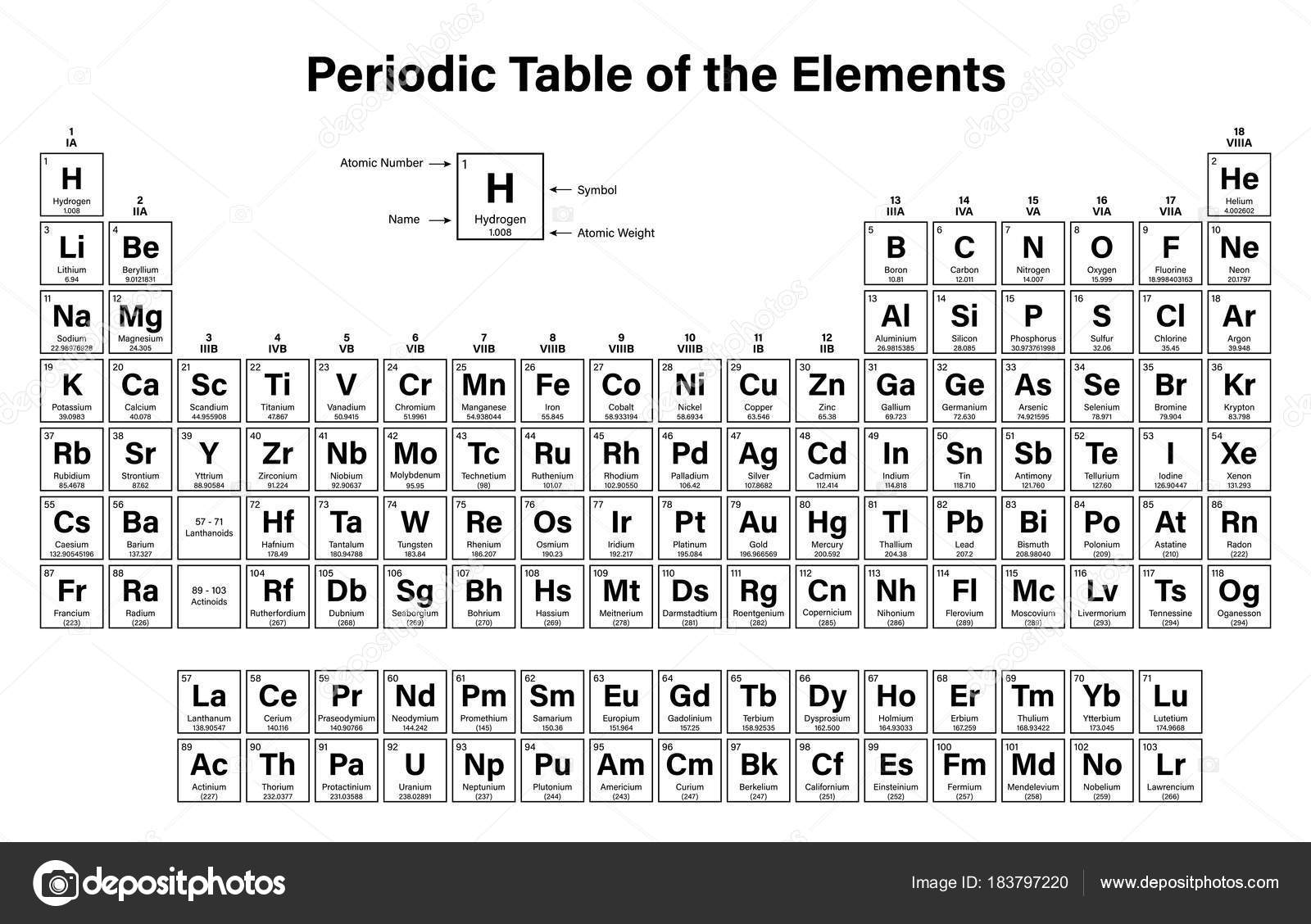 Periodic table elements vector illustration shows atomic number periodic table of the elements vector illustration shows atomic number symbol name and atomic weight including 2016 the four new elements nihonium urtaz Image collections