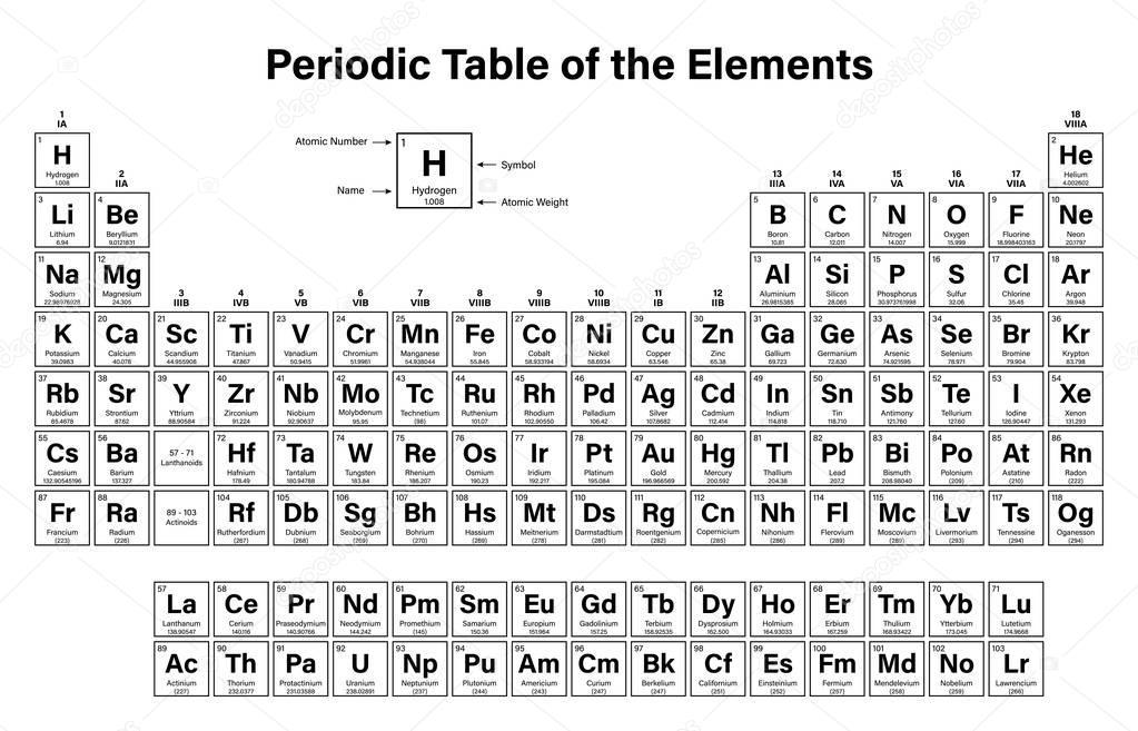 Tabla periodica ilustracin vector elementos muestra nmero tabla periodica ilustracin vector elementos muestra nmero atmico smbolo nombre archivo imgenes vectoriales urtaz Choice Image