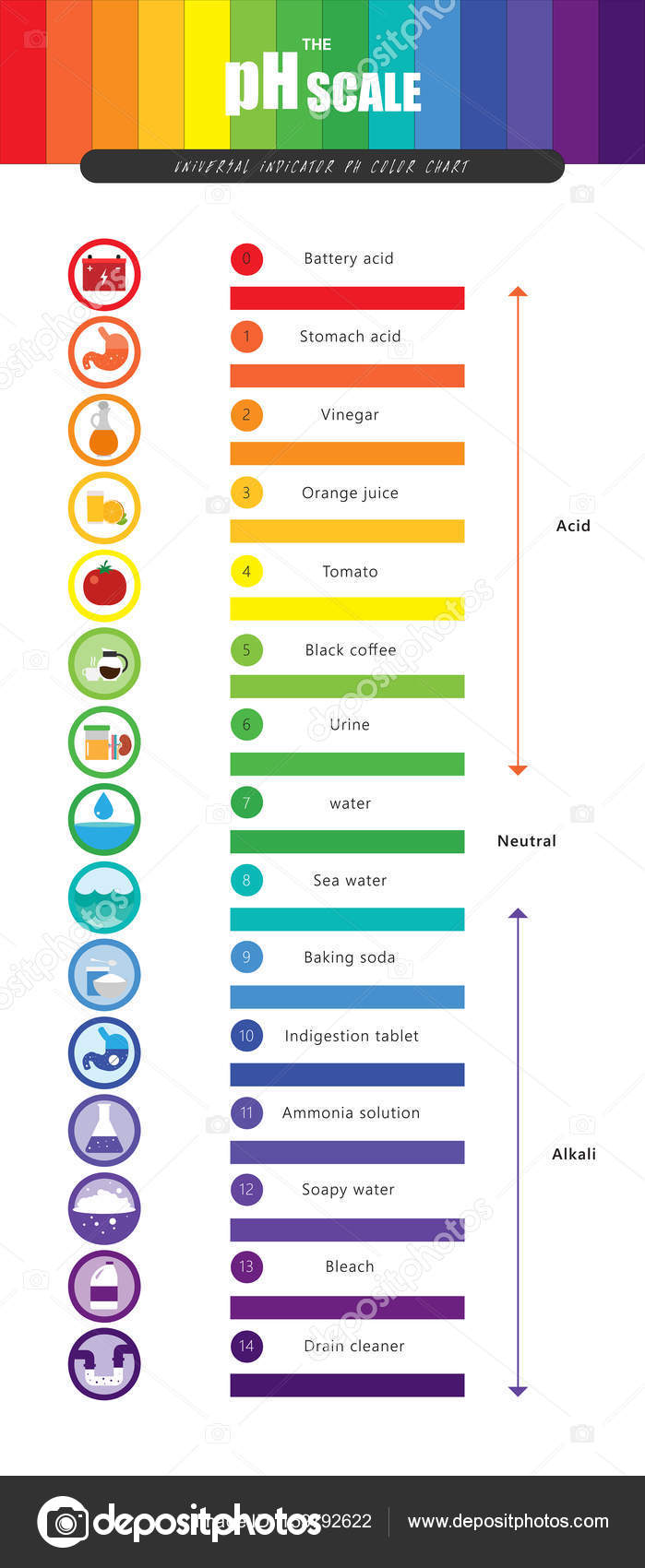 Universal Color Chart Images - Free Any Chart Examples for Ph Scale Universal Indicator  587fsj