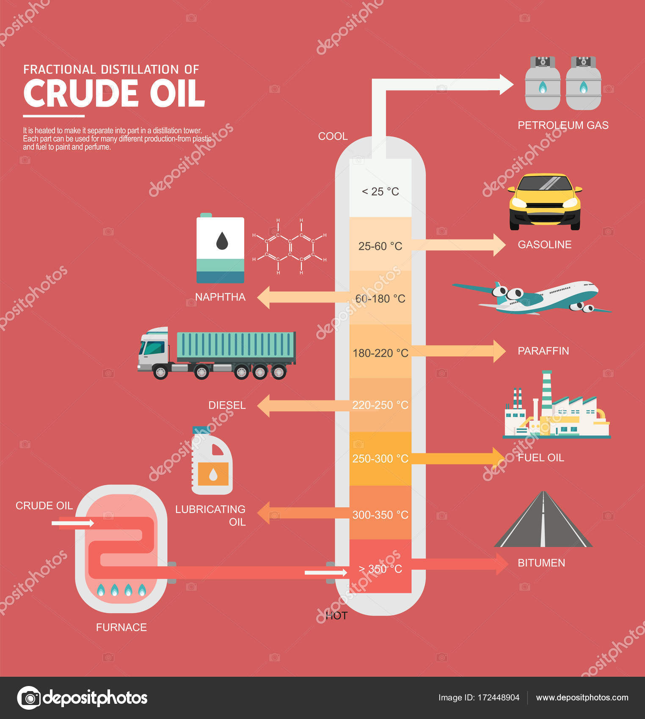 Fractional distillation of crude oil diagram stock vector fractional distillation of crude oil diagram stock vector pooptronica