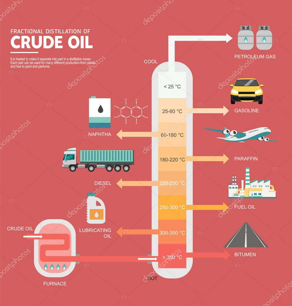 fractional distillations essay Energy information administration - eia - official energy statistics from the us government.