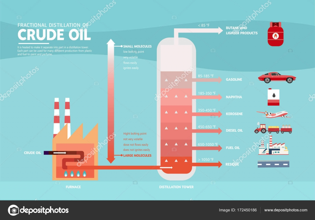 factional distillation of crude oil Crude oil is a naturally occurring, unrefined petroleum product composed of hydrocarbon deposits it is a fossil fuel, meaning that it was made naturally from the specific method for this separation in crude oil is known as fractional distillation fractional distillation is carried out by heating the petroleum.
