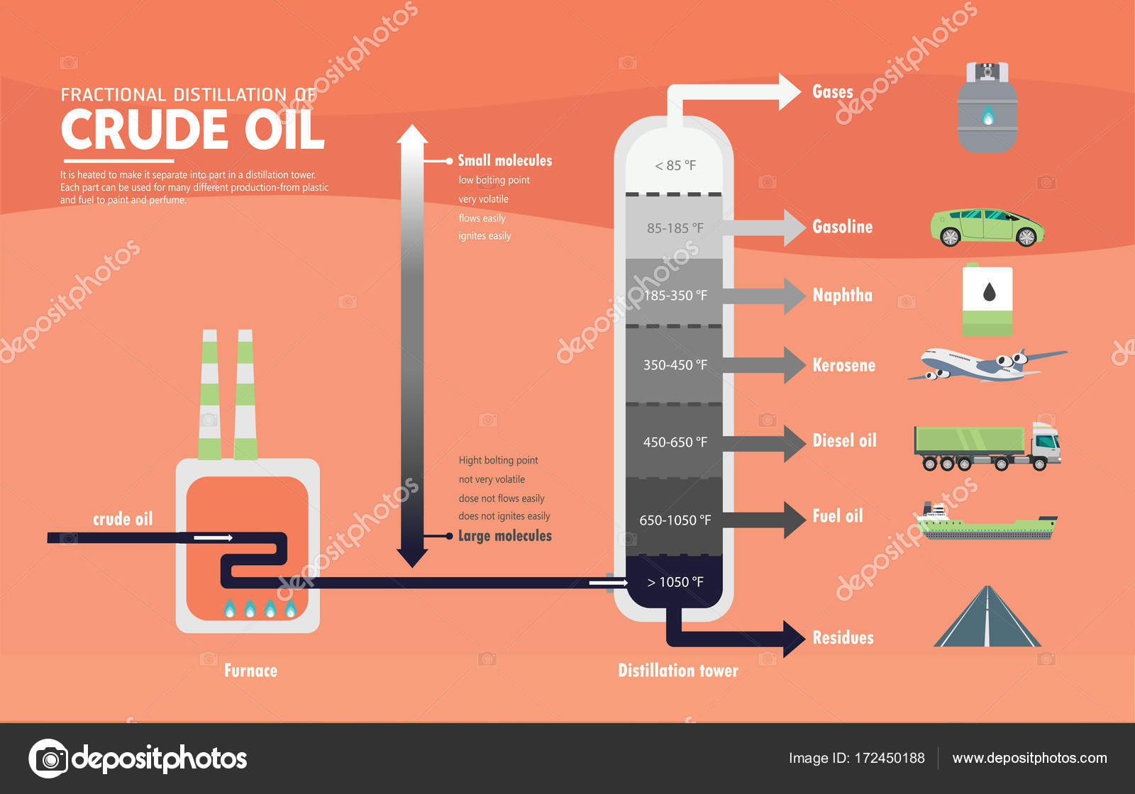 6 Advantages and Disadvantages of Fractional Distillation