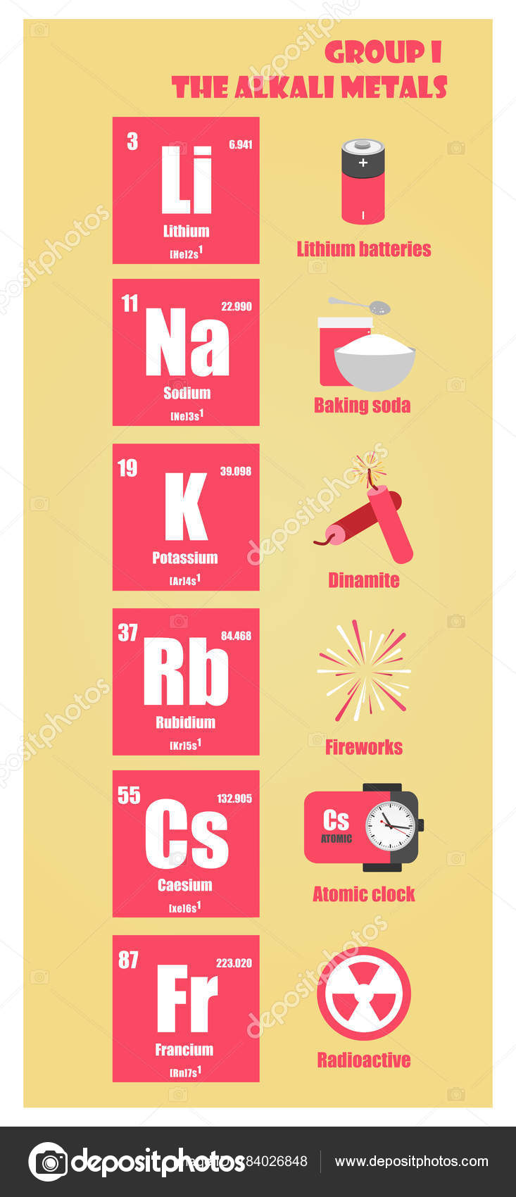 Periodic table of element group i the alkali metals stock vector periodic table of element group i the alkali metals stock vector urtaz Image collections