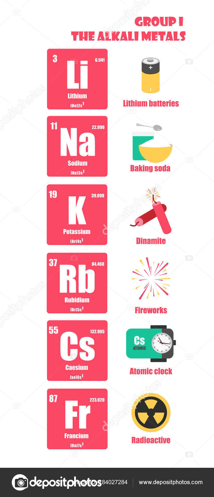 Periodic table of element group i the alkali metals stock vector periodic table of element group i the alkali metals stock vector urtaz Images