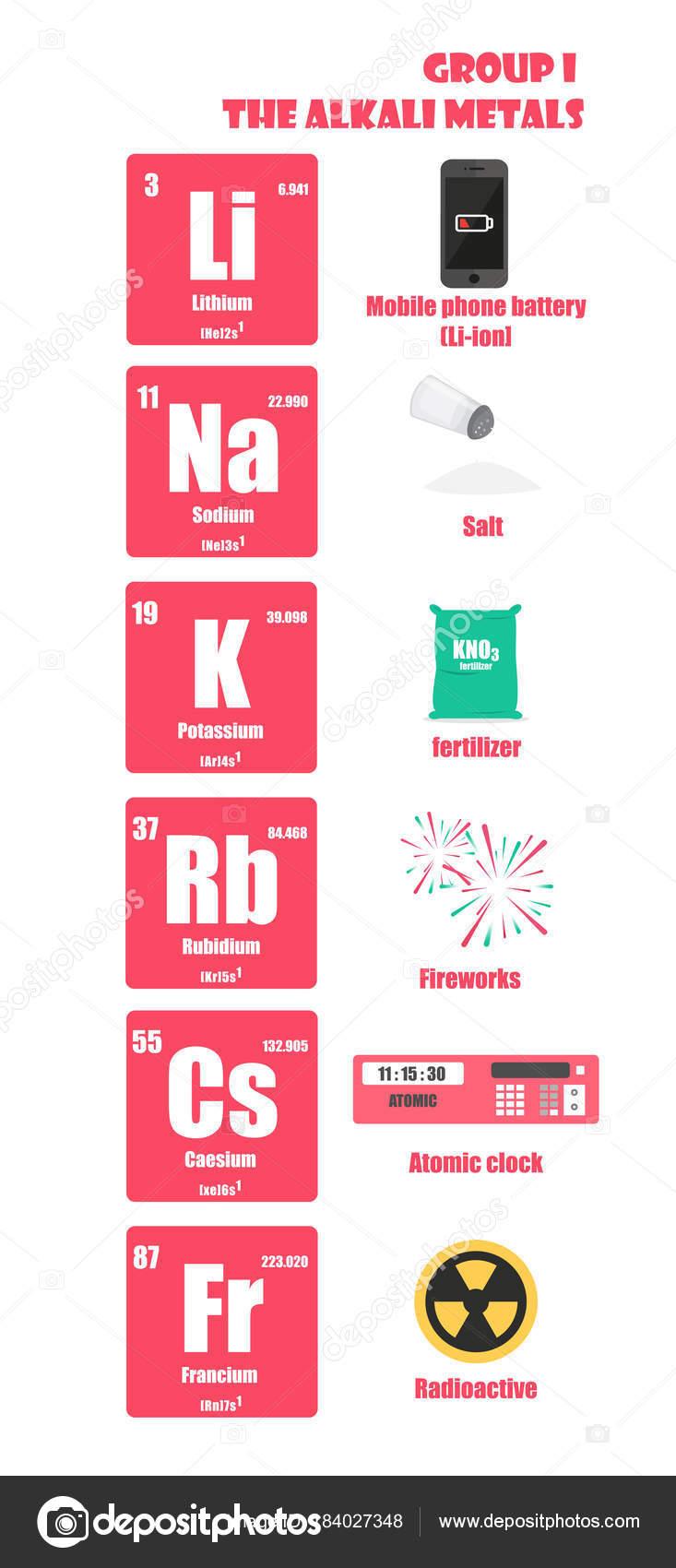 Tabla peridica del elemento de los metales alcalinos del grupo i tabla peridica del elemento de los metales alcalinos del grupo i archivo imgenes vectoriales urtaz Gallery