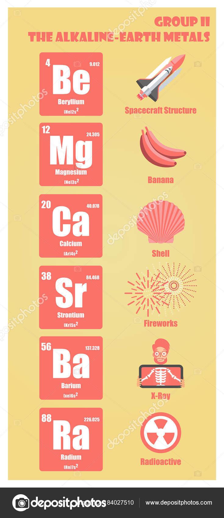 Tabla periodica de los elementos del grupo ii los metales de tierra tabla periodica de los elementos del grupo ii los metales de tierra alcalina vector de urtaz Gallery