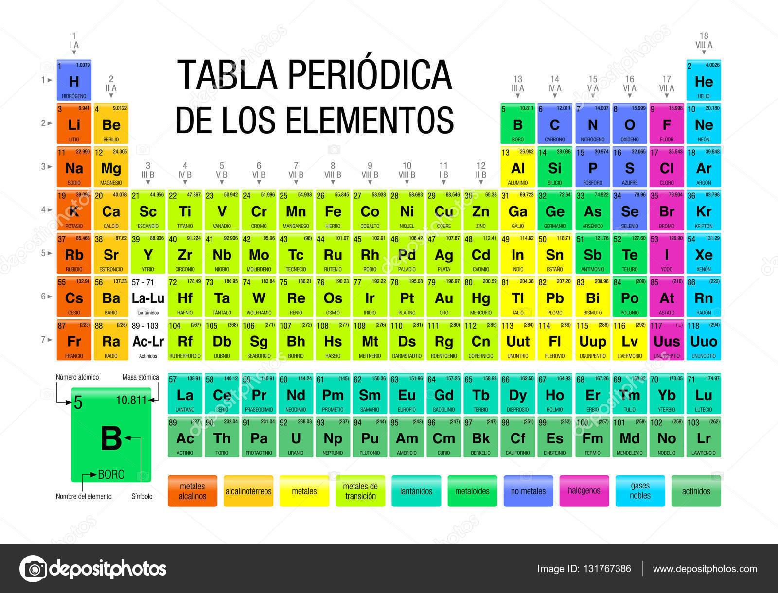 Tabla periodica de los elementos tabla peridica de los elementos en tabla periodica de los elementos tabla peridica de los elementos en idioma espaol qumica urtaz Image collections