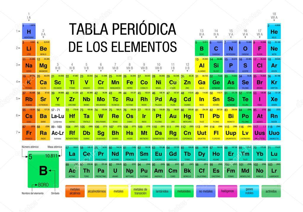 Tabla periodica de los elementos tabla peri dica de los la tabla tabla periodica de los elementos tabla peri dica de los urtaz Images