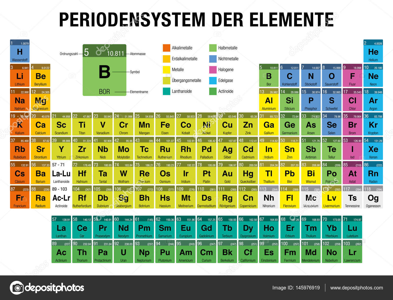 Periodensystem der elemente periodic table of elements in german periodensystem der elemente periodic table of elements in german language on white background with the 4 new elements nihonium moscovium tennessine urtaz Gallery