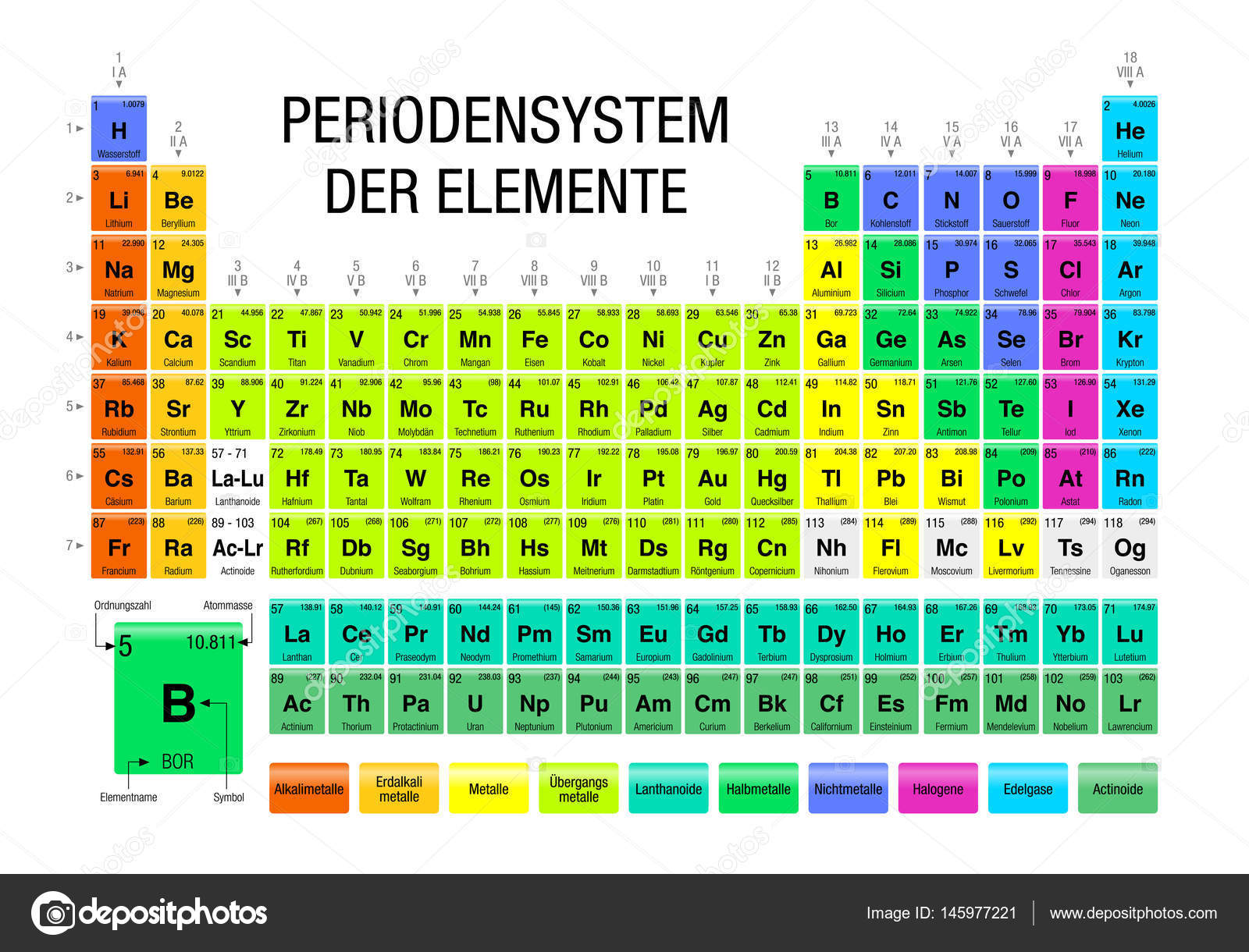 Periodensystem der elemente periodic table of elements in german periodensystem der elemente periodic table of elements in german language on white background with urtaz Choice Image