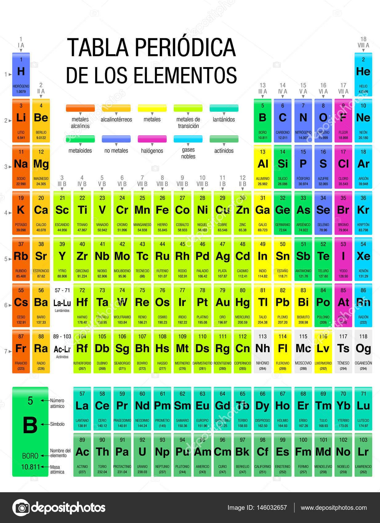 Tabla periodica de los elementos tabla peridica de elementos en tabla periodica de los elementos tabla peridica de elementos en espaol con los 4 urtaz Image collections