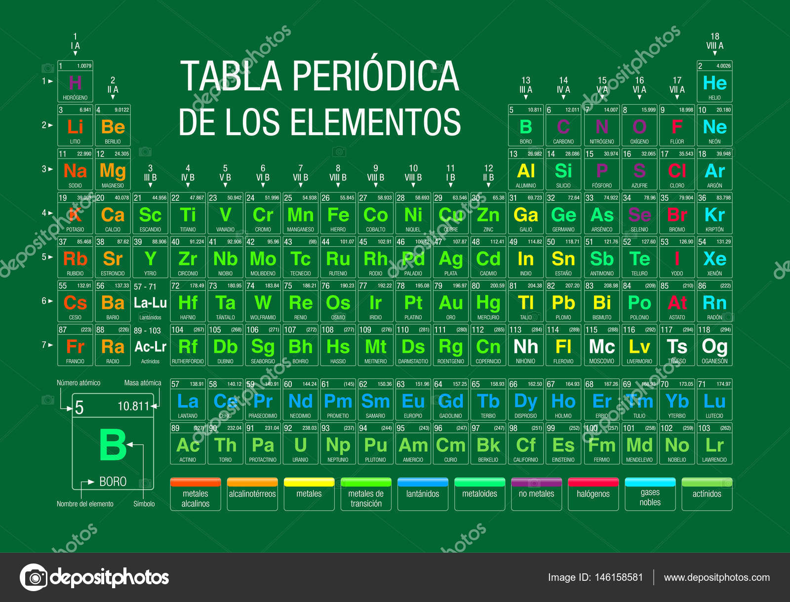 tabla periodica de los elementos periodic table of elements in spanish language on green background with the 4 new elements included on november 28