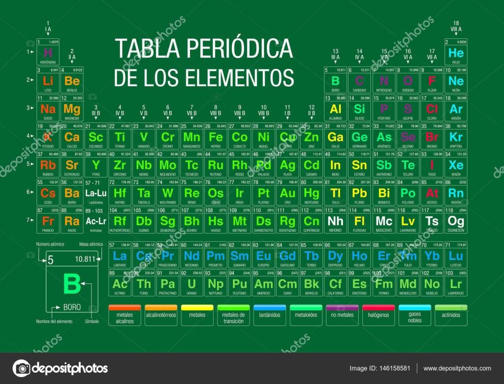 Tabla periodica de los elementos periodic table of elements in tabla periodica de los elementos periodic table of elements in spanish language on green urtaz Choice Image