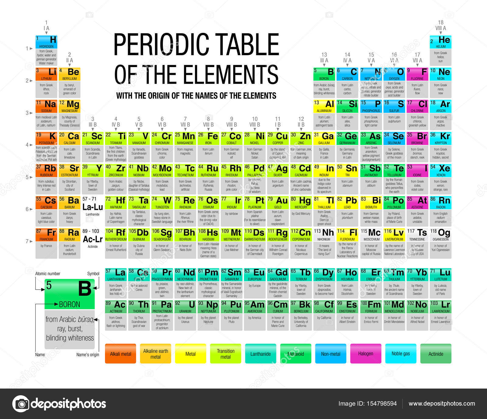 periodic table of the elements with the origin of the names of the elements in white background with 4 new elements included on november 2016 by the - Periodic Table Of Elements Greek Names
