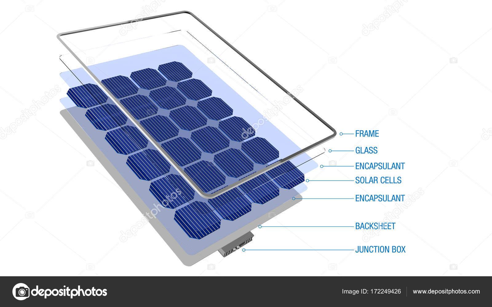 Diagramm, Teile eines Solarpanels mit ihren Namen - erneuerbare ...