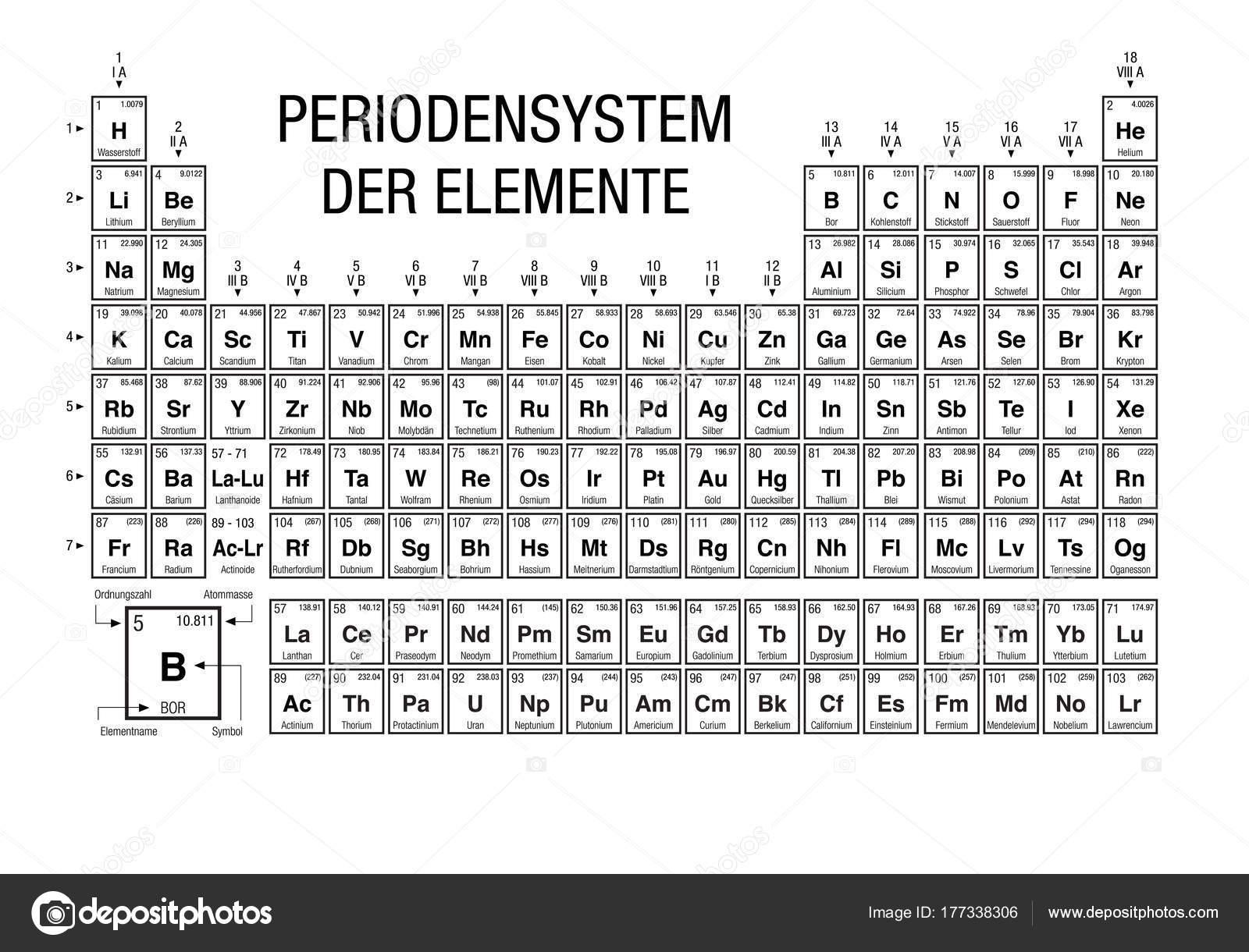 Periodensystem der elemente tabla peridica los elementos idioma periodensystem der elemente tabla peridica de los elementos en idioma alemn blanco y negro con los 4 nuevos elementos incluidos en 28 de noviembre de urtaz Images