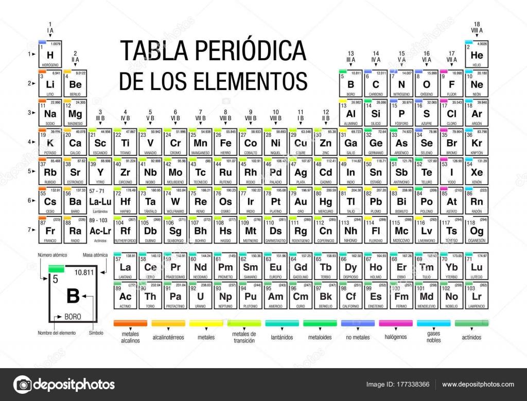 Tabla periodica los elementos periodic table elements spanish tabla periodica los elementos periodic table elements spanish language white stock vector urtaz Images