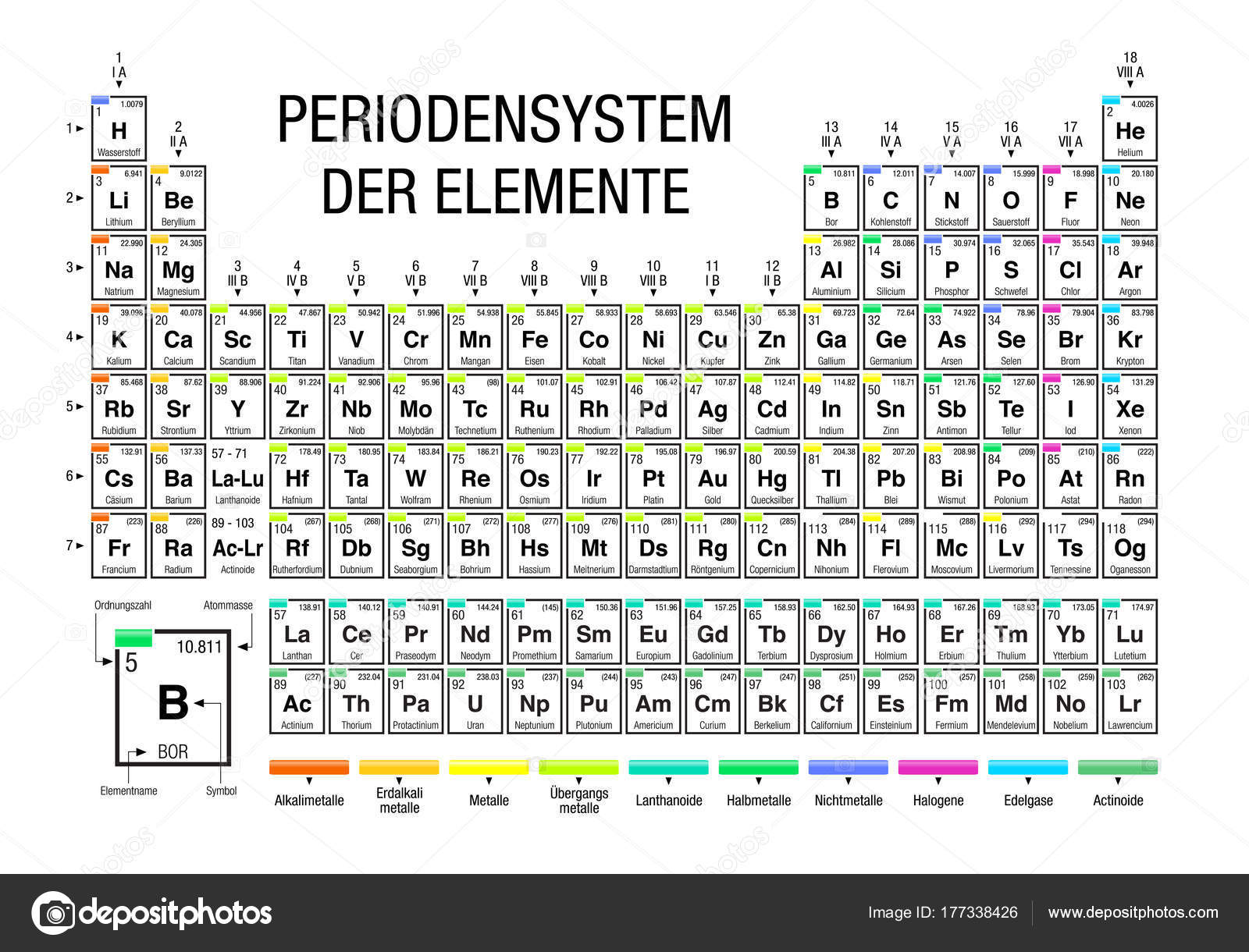 Periodensystem Der Elemente Periodic Table Elements German Language