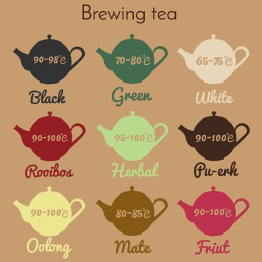 Tea brewing infographic, guide. Printable teapot icons with temperature and tea type. For packaging, wrapping, shops and retail