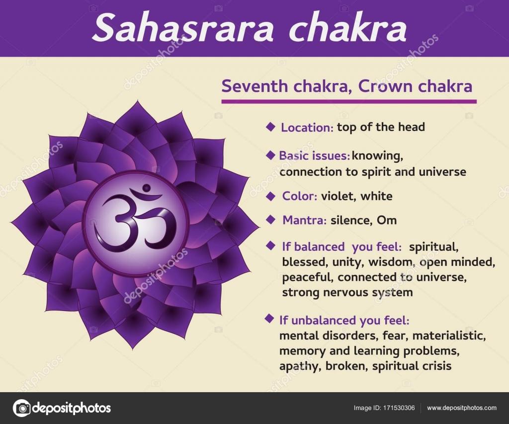 Sahasrara chakra infographic seventh crown chakra symbol sahasrara chakra infographic seventh crown chakra symbol description and features information for kundalini buycottarizona Image collections