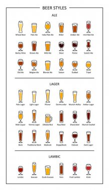 Beer styles guide, colored icons on white background. Vertical orientation. Vector