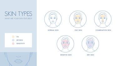 Skin types and differences