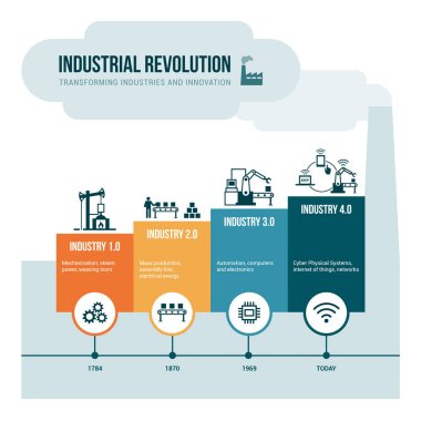 Industrial revolution stages