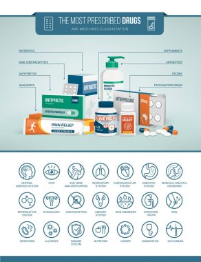 healthcare and pharmaceuticals infographics