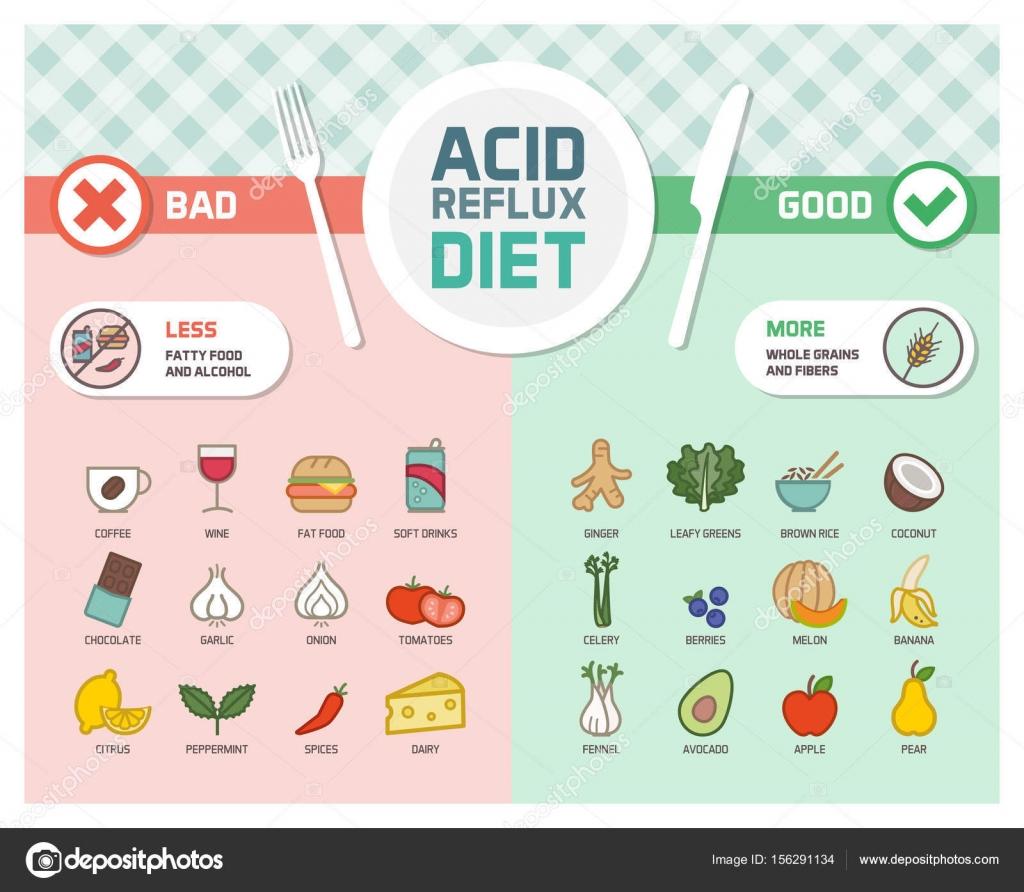 Reflujo gastroesofagico dieta