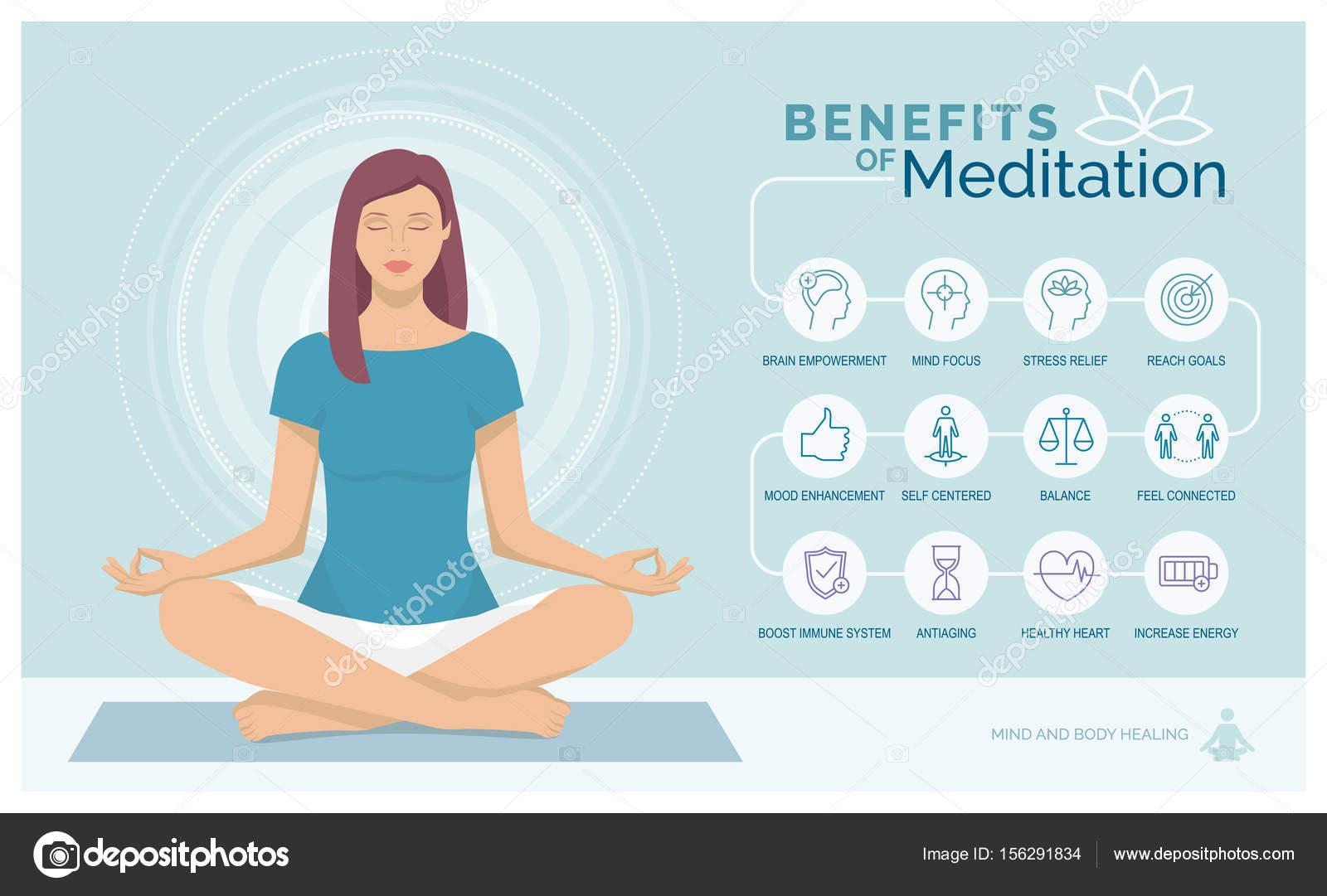 meditation h lsof rdelar f r kroppen stock vektor elenabs 156291834. Black Bedroom Furniture Sets. Home Design Ideas