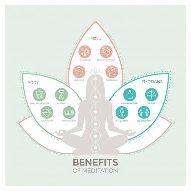 Meditation health benefits for body