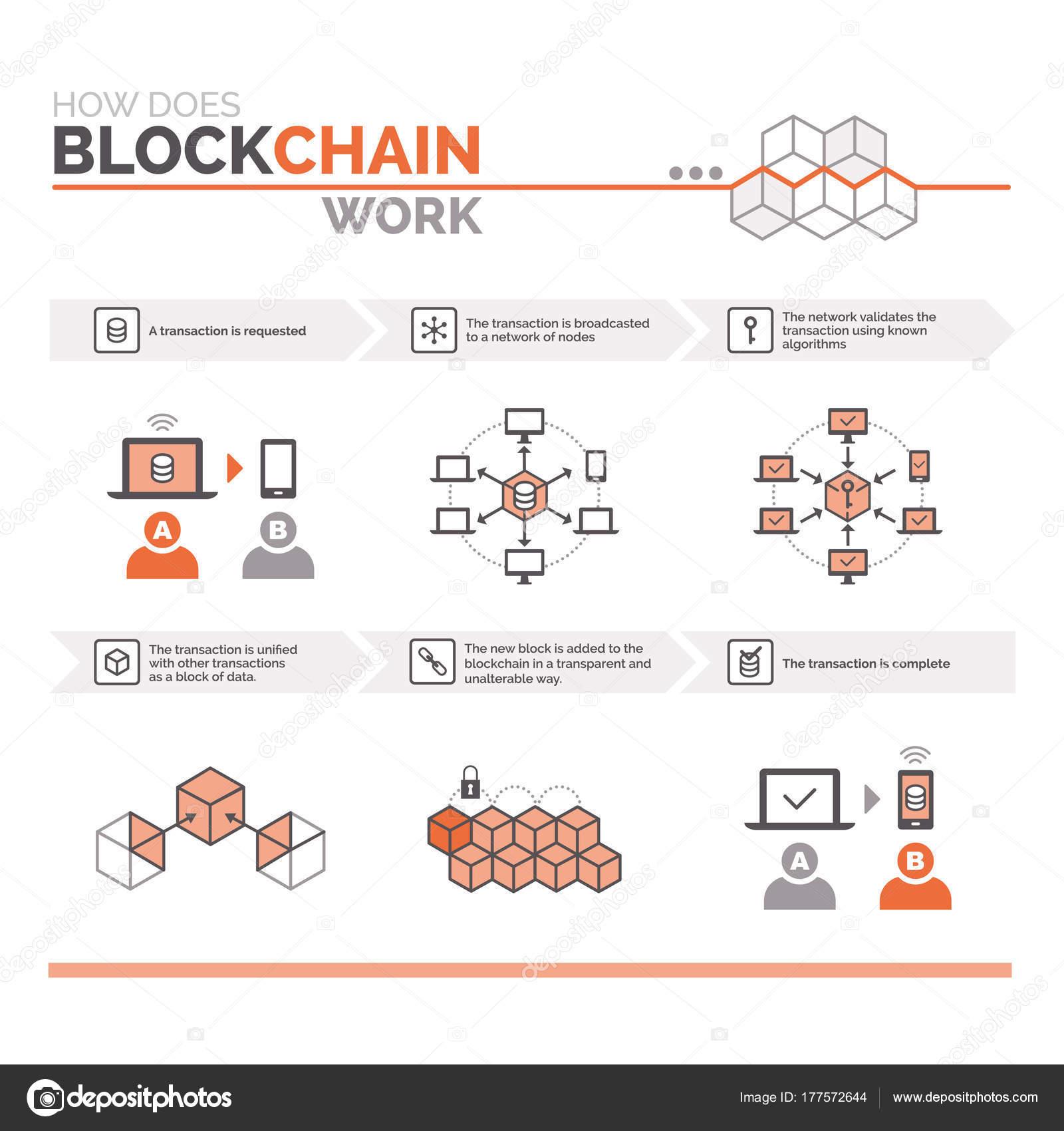 how does a blockchain work stock vector
