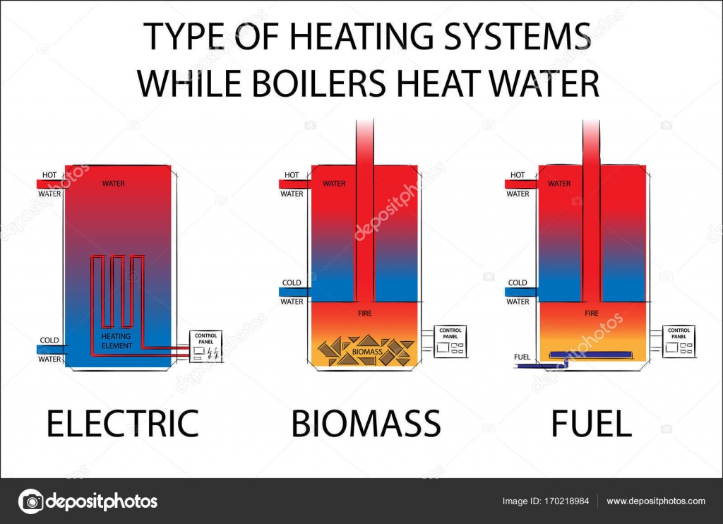 Famous Types Of Central Heating Systems Photos