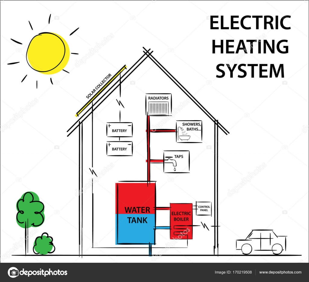 Solar electric heating and cooling systems. How its work diagram ...