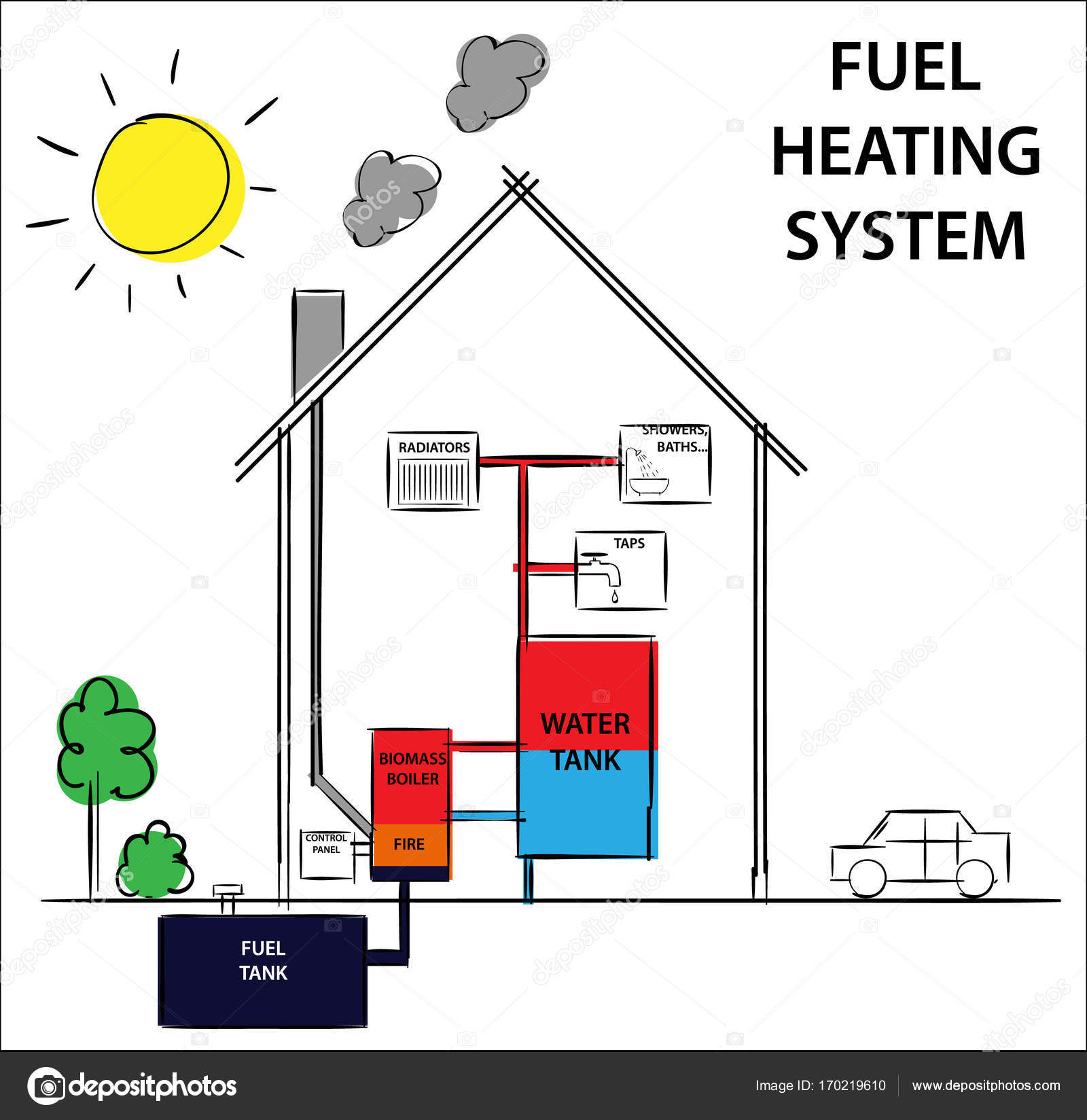 Gas or fuel home heating systems. How its work diagram drawing ...