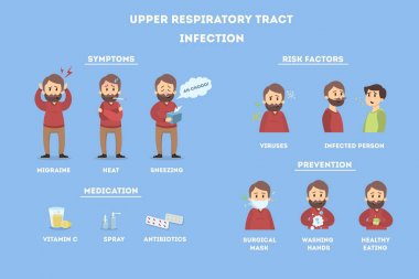 Upper respiratory tract infections.