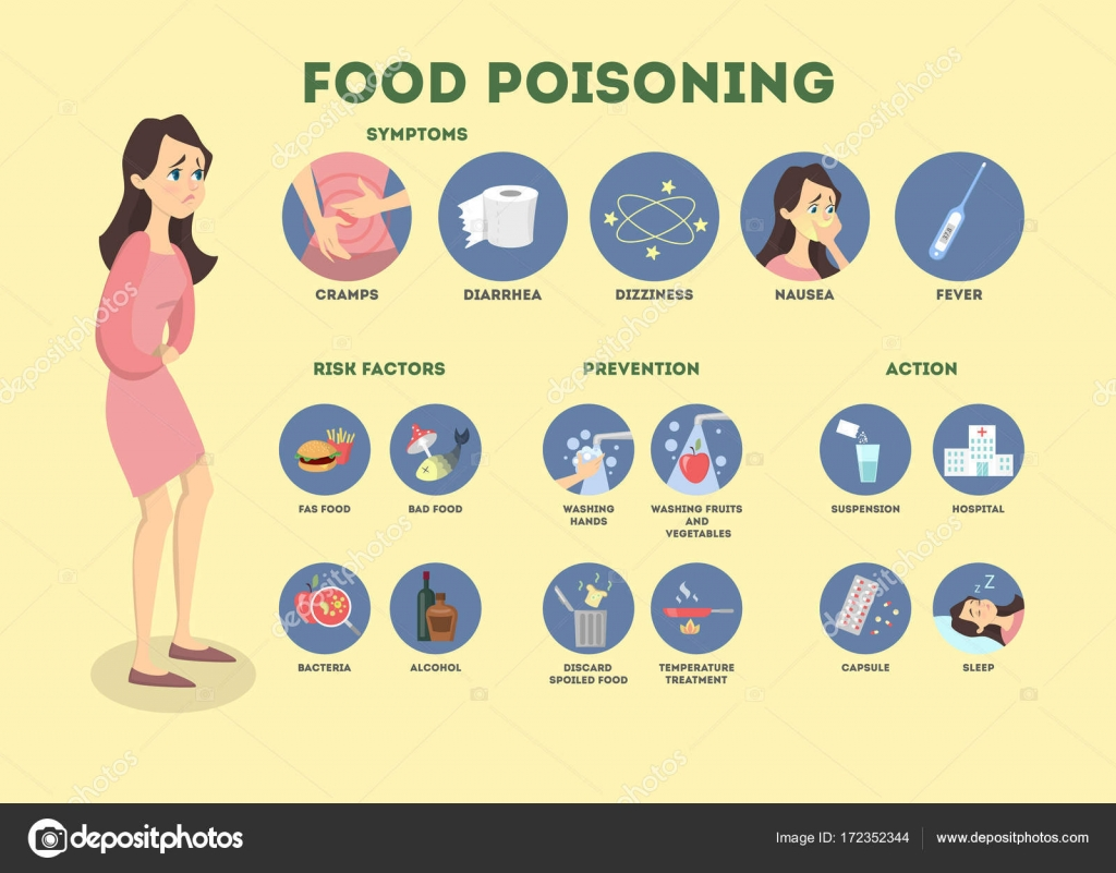 food poisoning Foodborne illness (also foodborne disease and colloquially referred to as food poisoning) is any illness resulting from the food spoilage of contaminated food,.