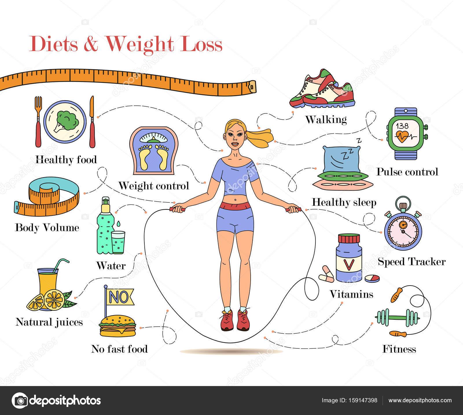 Como perdida de peso en dieta