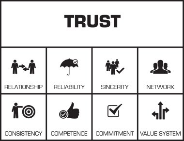 Trust. Chart with keywords