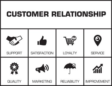 Customer Relationship. Chart