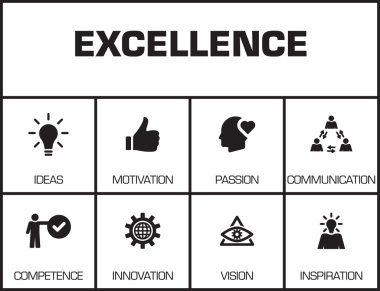 Excellence. Chart with keywords