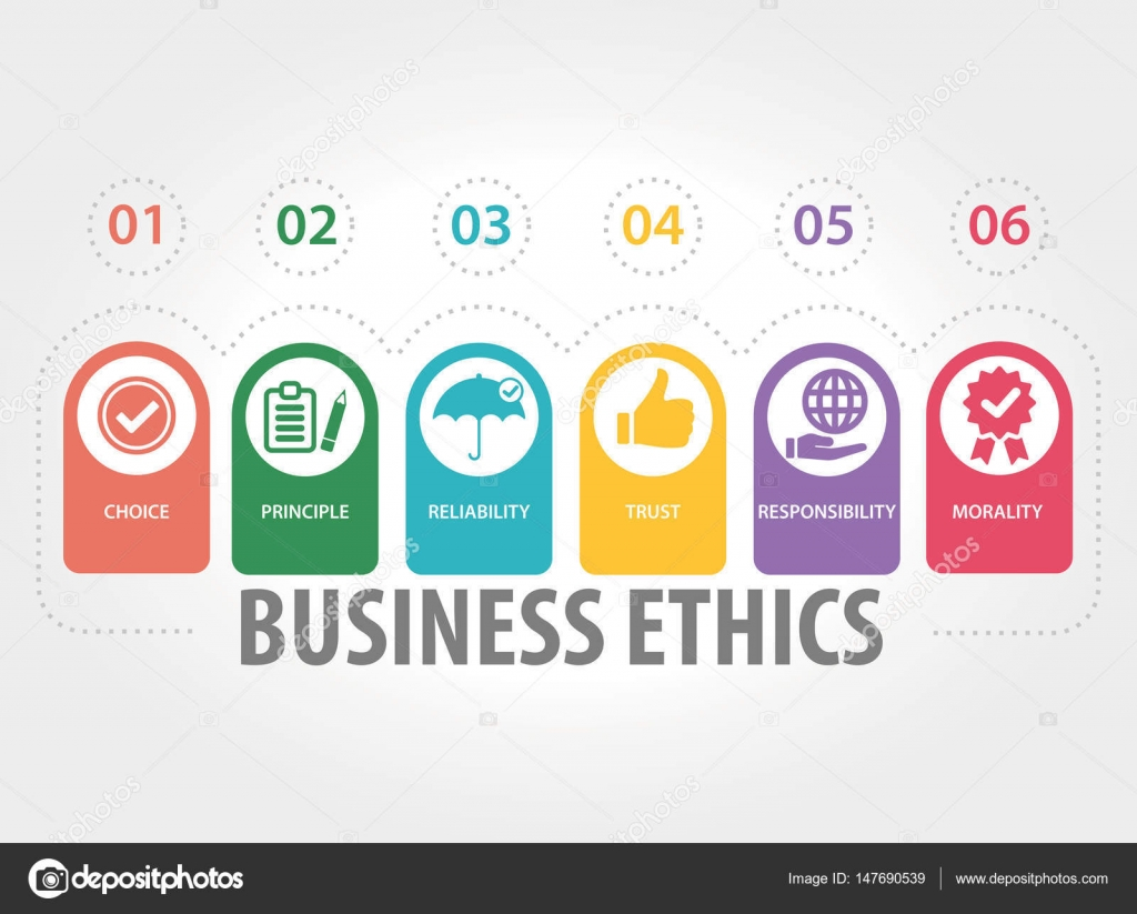 the concept of business ethics Business ethics is the study of proper business policies and practices regarding potentially controversial issues, such as corporate governance, insider trading and.