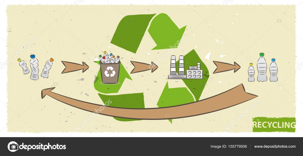 Plastic bottle recycling process vector illustration — Stock
