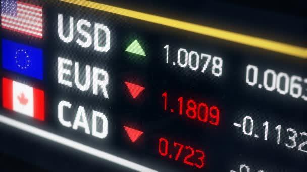 Kanadai, amerikai dollár, Euro összehasonlítás, alá tartozó pénznemek, pénzügyi válság